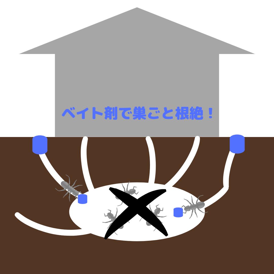 ベイト工法の図