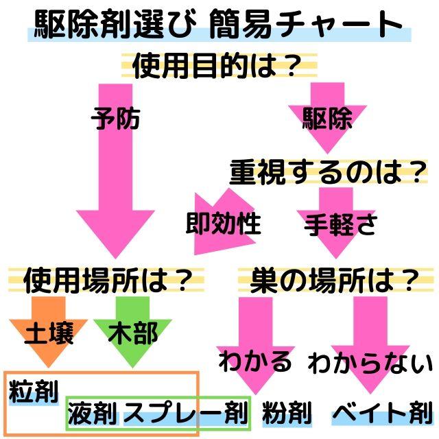 シロアリ駆除剤の選び方チャート